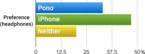 pono-vs-iphone