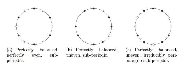 perfectly-balanced-rhythm