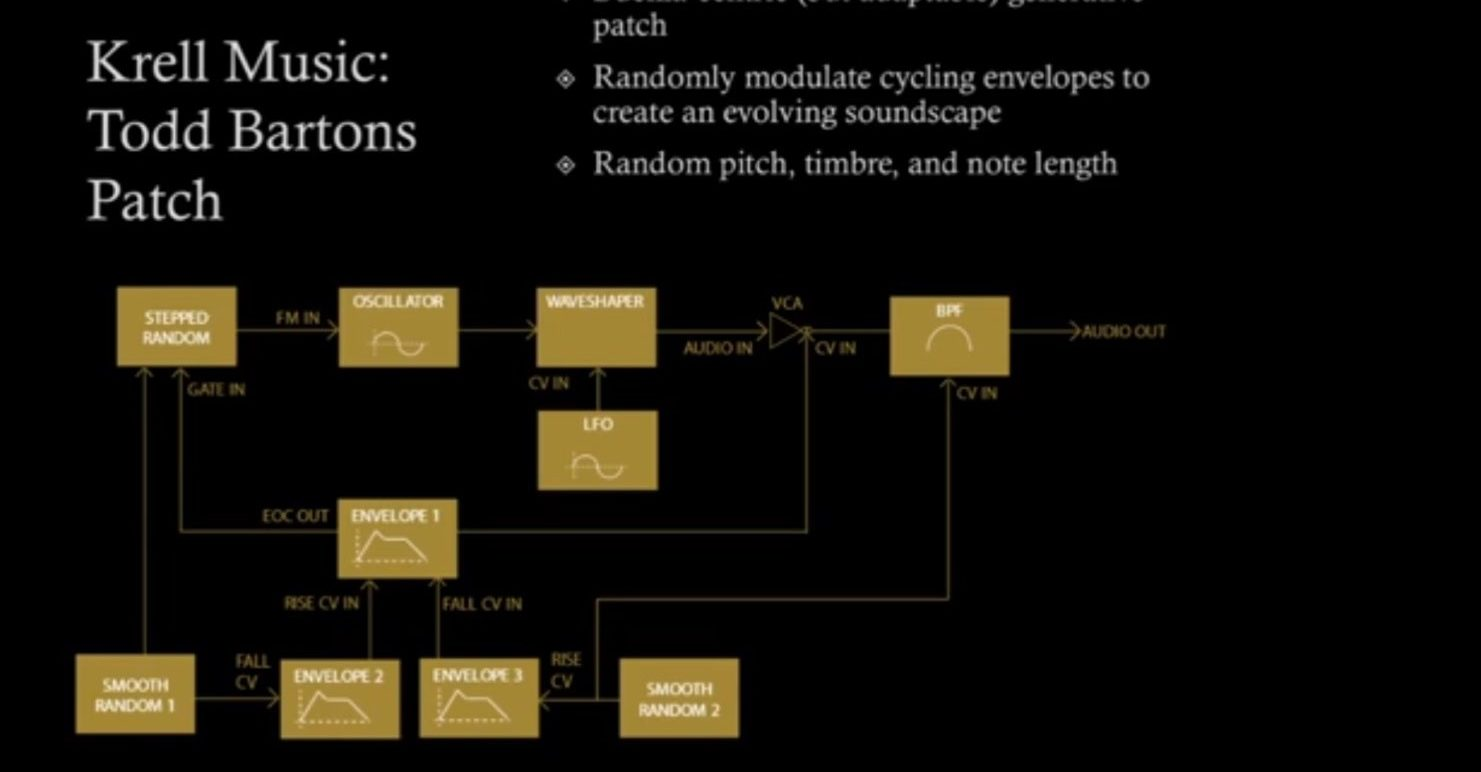 An Introduction To Generative Patching With Modular Synthesizers